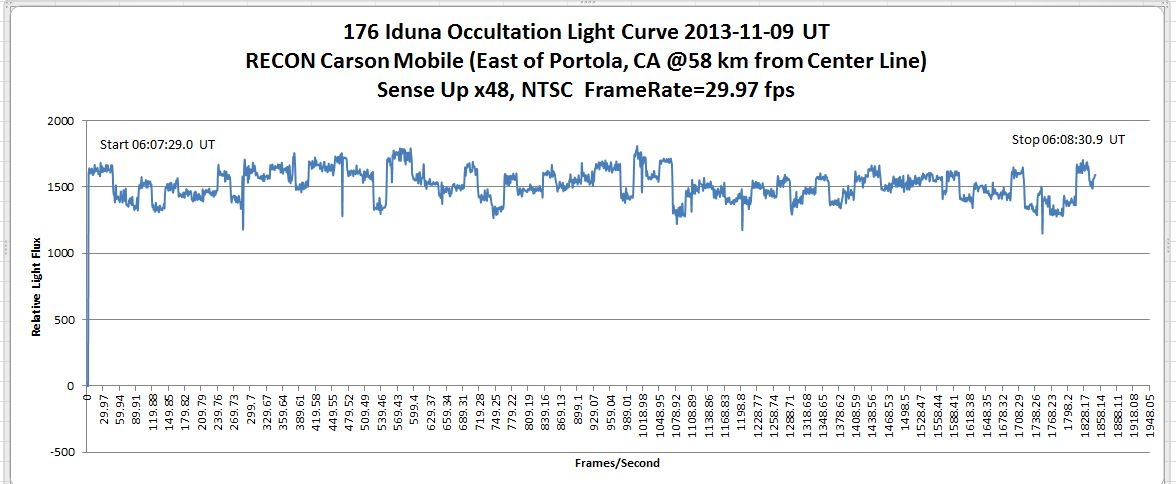2013-11-09 176 Iduna carson mobile light curve