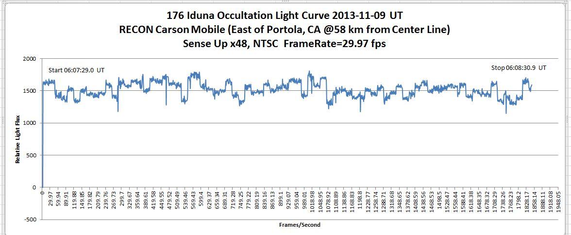 2013-11-09 176 Iduna carson mobile light curve
