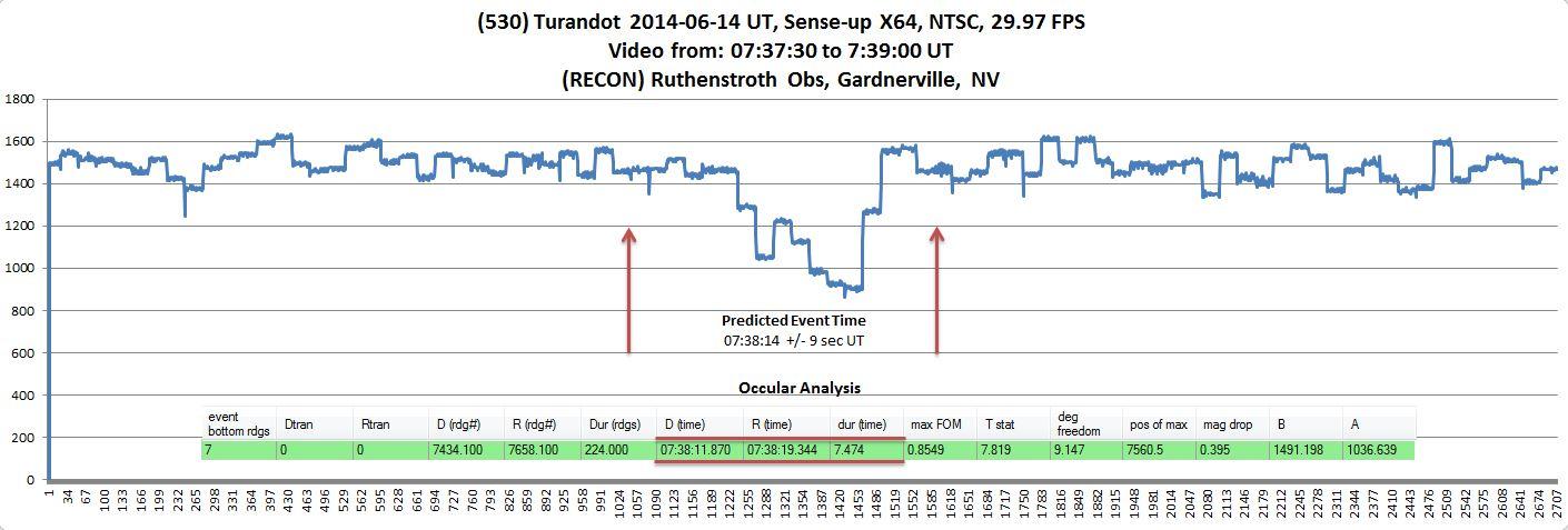 (530) Turandot_LC_Occular