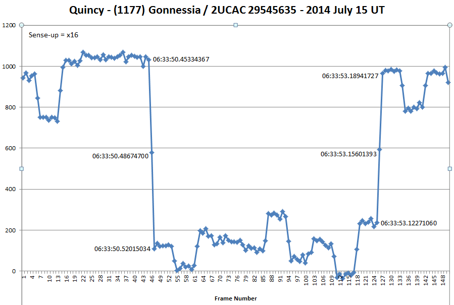 Quincy: (1177) Gonnessia occults 2UCAC29545635