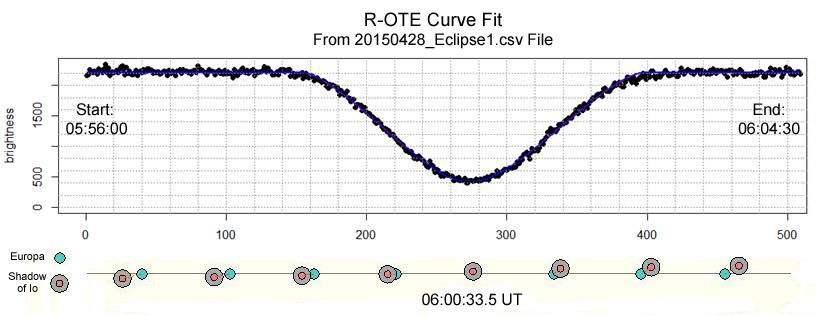 Fit_Curve_Annot