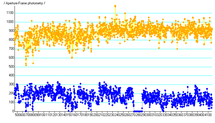 Light curve for Aegle collected in Kingman Arizona