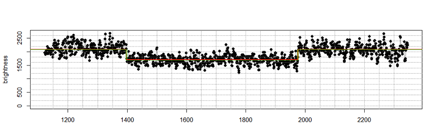 Ellensburg light curve of 19 Fortuna