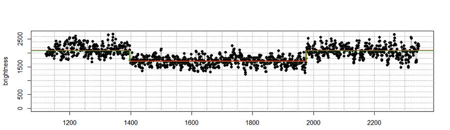 Ellensburg light curve of 19 Fortuna
